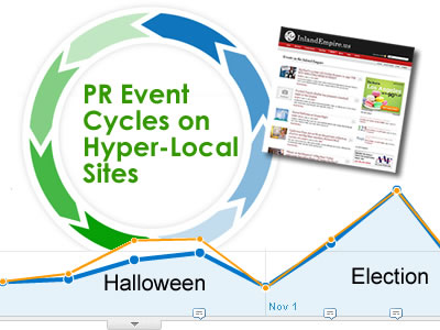 PR Event Cycles on Hyper-Local Sites