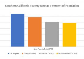 Poverty Rate