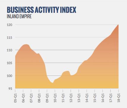 UCR Business Activity Q1, 2018