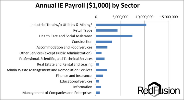 Annual Inland Empire Payroll by Sector
