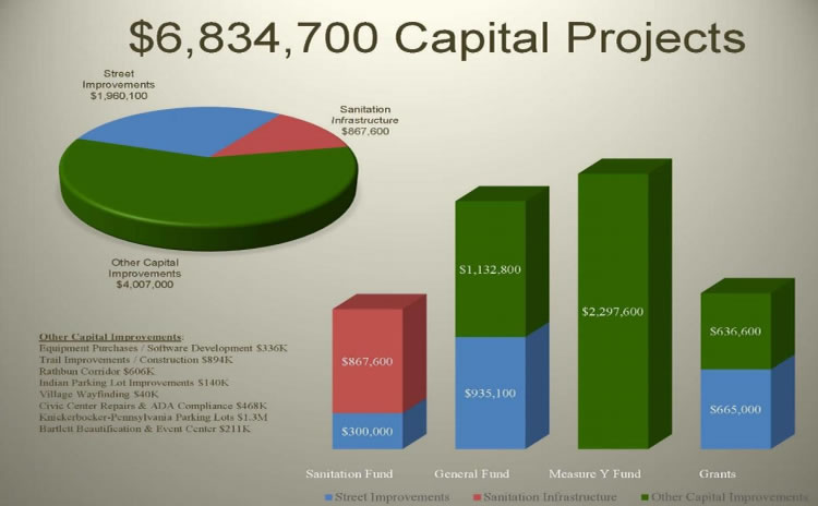 Big Bear Capital Budget