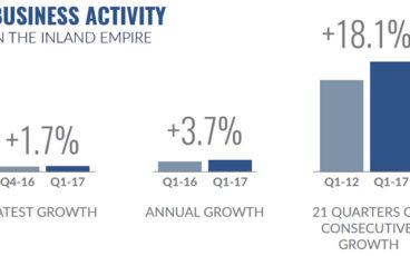Inland Empire Business Activity