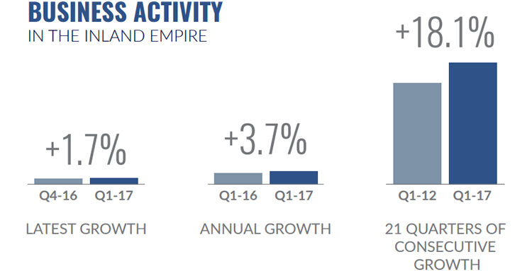 Inland Empire Business Activity