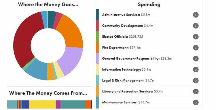 Corona Budget App