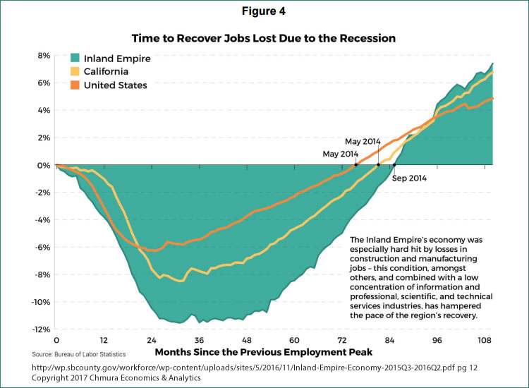 IE Time to Recover Jobs