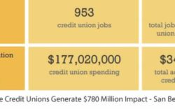 Inland Empire Credit Unions Effect - San Bernardino