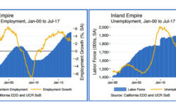 Inland Empire Job Growth