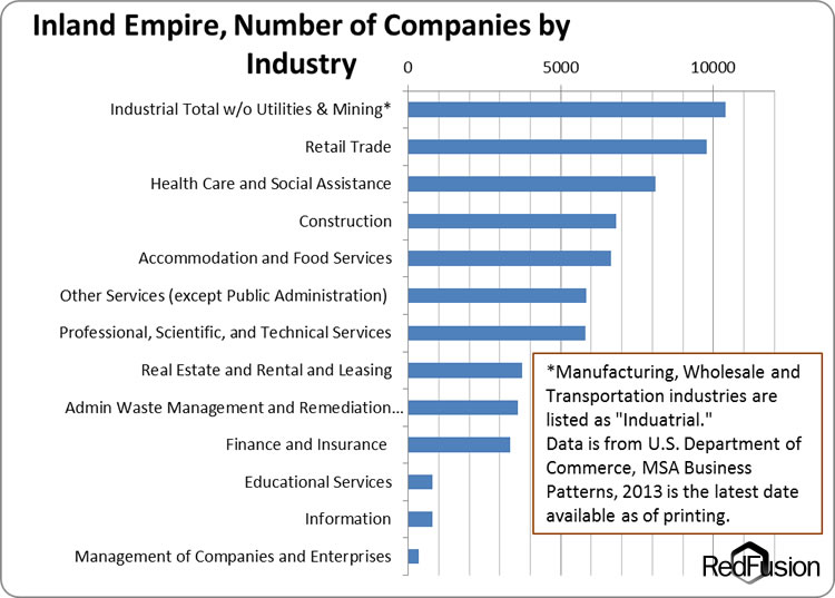 Inland Empire Companies by Industry